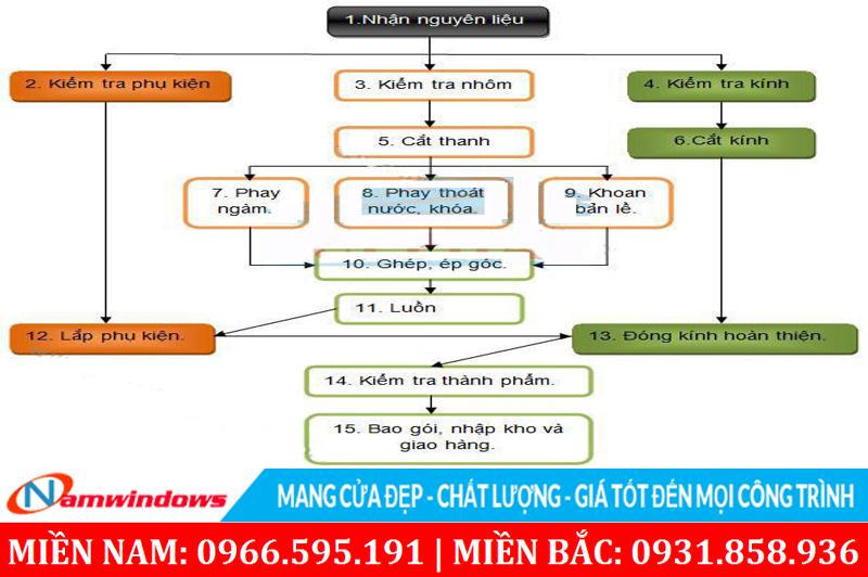 Sơ đồ trình tự quy trình sản xuất cửa nhôm Xingfa