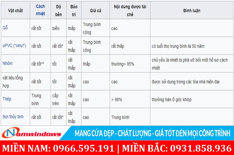 Bảng đánh giá vật liệu từ Wikipedia cho thấy cửa nhựa uPVC có chất lượng rất tốt