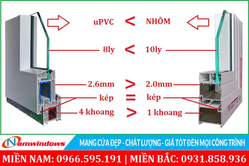 So sánh tính năng cửa nhựa lõi thép và cửa nhôm Xingfa