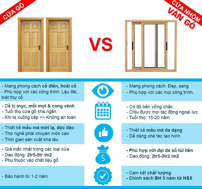 So sánh cửa gỗ với cửa nhôm vân gỗ